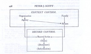 "Figure 4. Peter Scott's diagram depicting his system of archival arrangement based on grouping records at the series level. From Scott, ""The Record Group Concept: A Case for Abandonment,"" 1966."