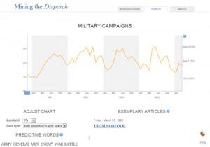 """Figure 8. Screenshot from """"Mining the Dispatch"""" website, http://dsl.richmond.edu/dispatch/Topics/view/27."""
