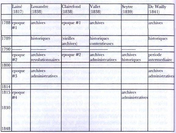 "Figure 2. The many arrangement methods of some Ecole des Chartes graduates prior to the emergence of respect des fonds as a methodology. Image from Lara Moore's ""Restoring Order,"" 114."